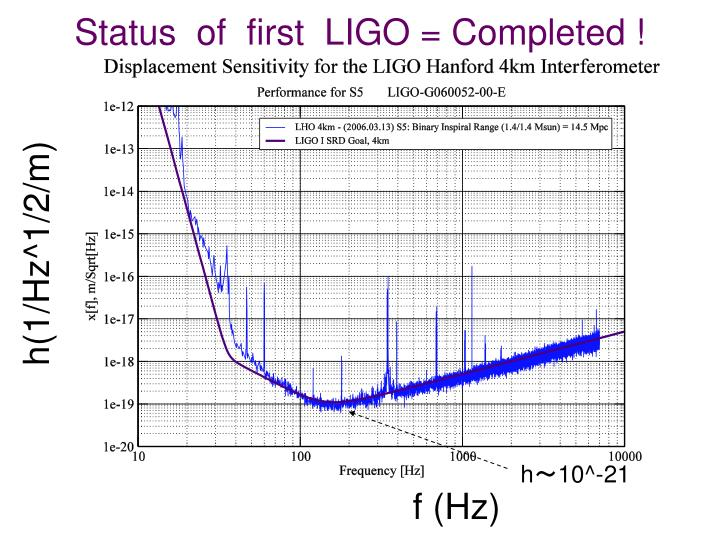Status  of  first  LIGO = Completed !