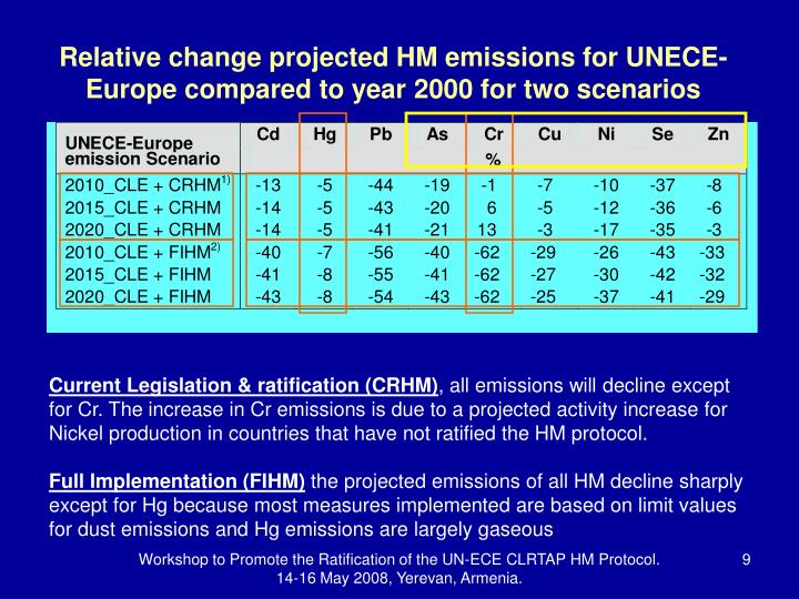 Relative change projected HM emissions for UNECE-Europe compared to year 2000 for two scenarios
