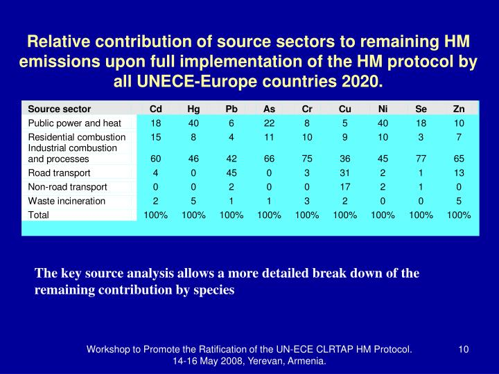 Relative contribution of source sectors to remaining HM emissions upon full implementation of the HM protocol by all UNECE-Europe countries 2020.