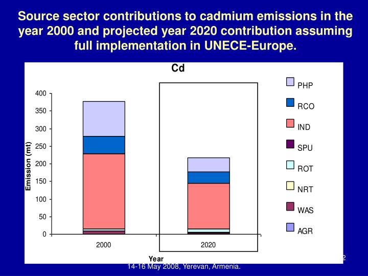 Source sector contributions to cadmium emissions in the year 2000 and projected year 2020 contribution assuming full implementation in UNECE-Europe.