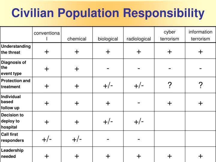 Civilian Population Responsibility