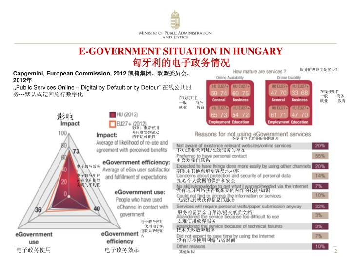 E government situation in hungary