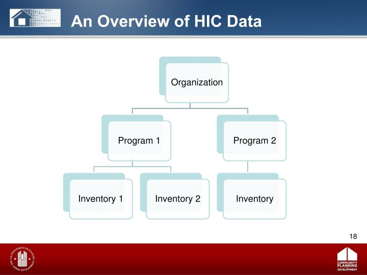 An Overview of HIC Data