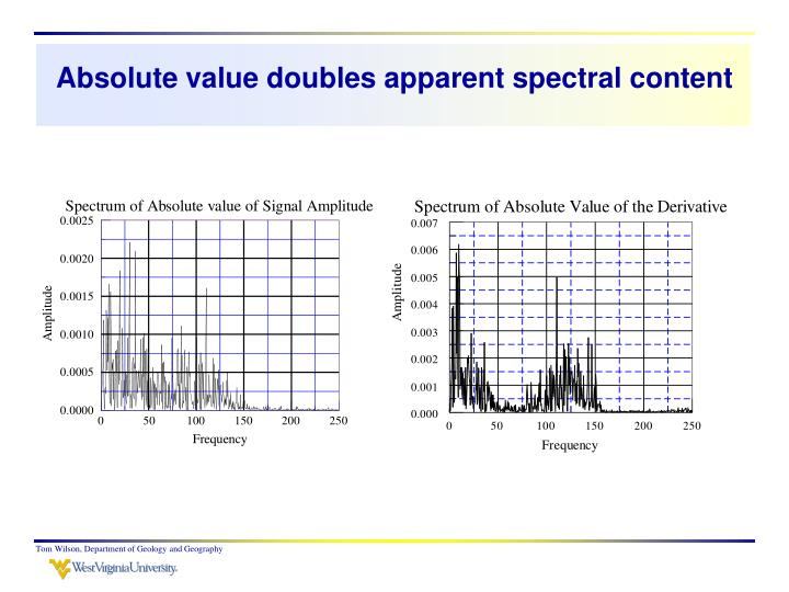 Absolute value doubles apparent spectral content