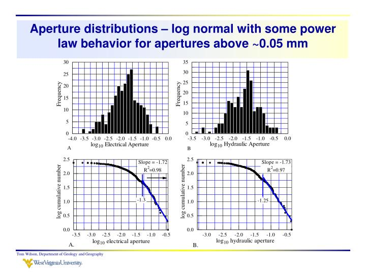 Aperture distributions – log normal with some power law behavior for apertures above ~0.05 mm