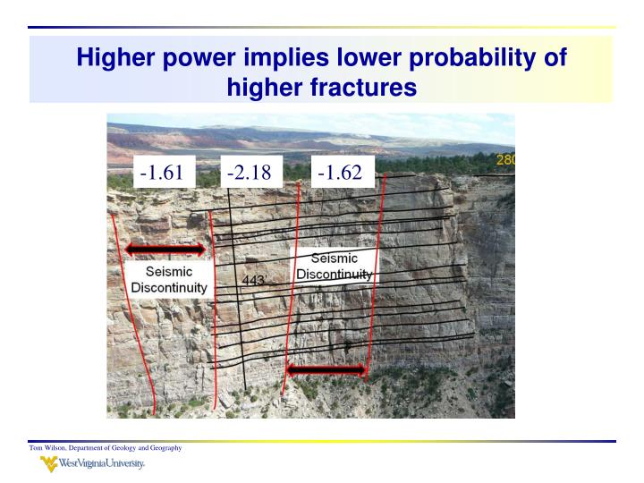 Higher power implies lower probability of higher fractures