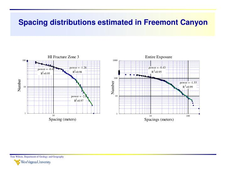 Spacing distributions estimated in Freemont Canyon