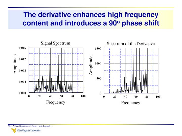 The derivative enhances high frequency content and introduces a 90