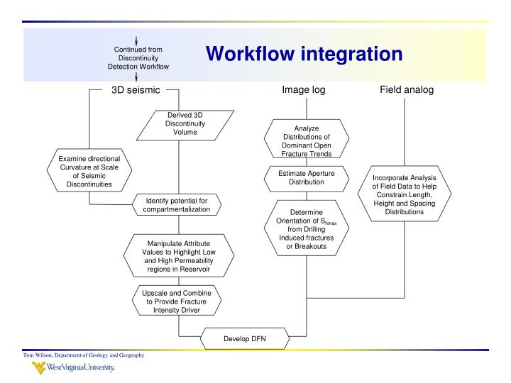 Workflow integration