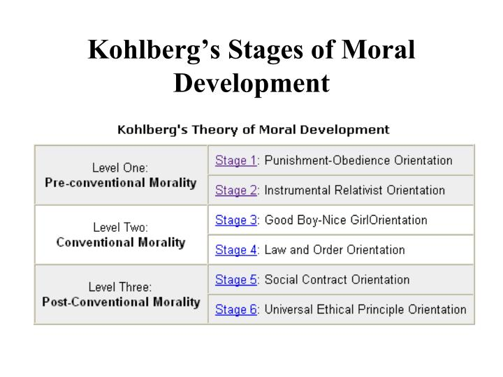 kohlbergs stages of moral development Angela oswalt morelli , msw, edited by mark dombeck, phd children's  developing appreciation of these moral nuances becomes evident in their  behavior at.