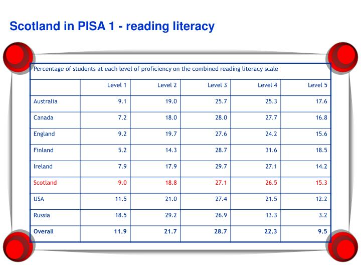 Scotland in PISA 1 - reading literacy