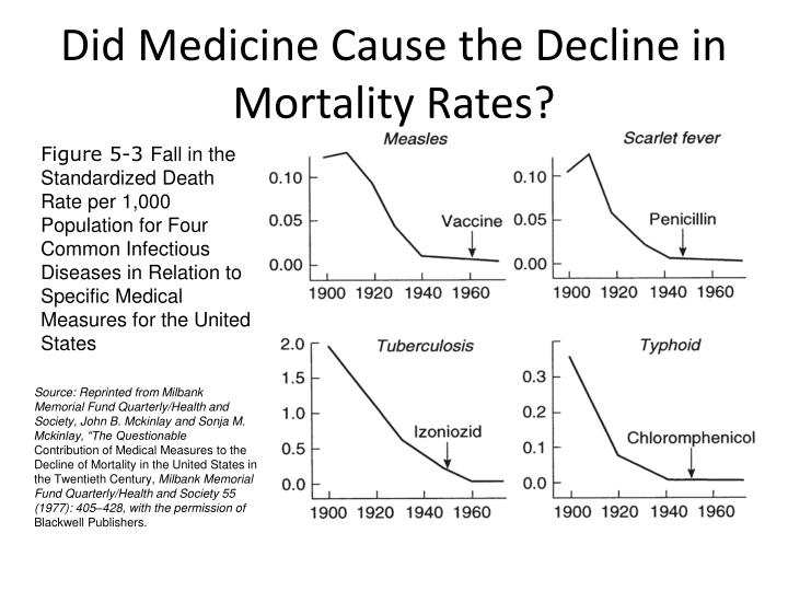 Did Medicine Cause the Decline in Mortality Rates?