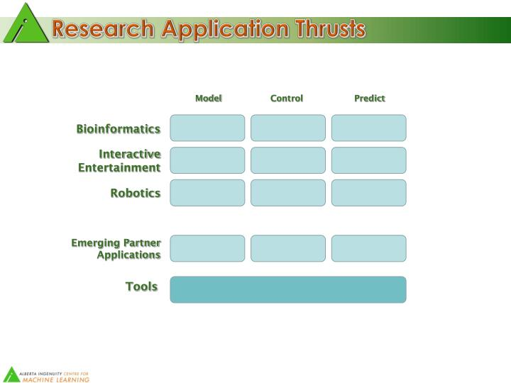 Research Application Thrusts