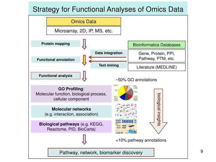 Omics Data