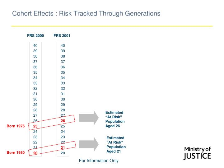 Cohort Effects : Risk Tracked Through Generations