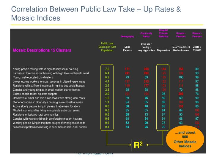 Correlation Between Public Law Take – Up Rates & Mosaic Indices