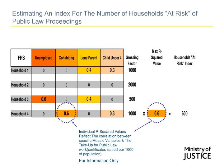 "Estimating An Index For The Number of Households ""At Risk"" of Public Law Proceedings"