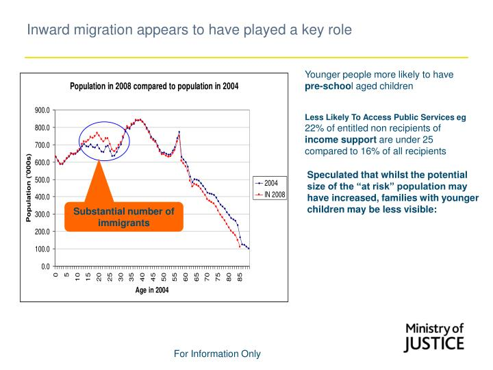 Inward migration appears to have played a key role