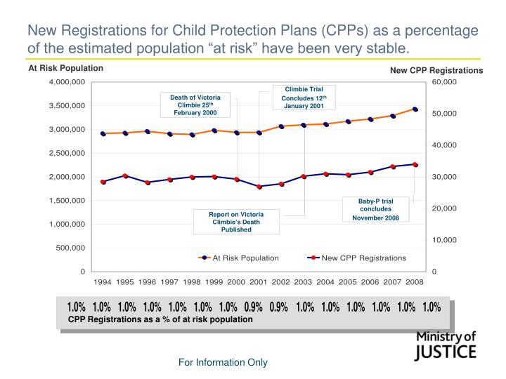CPP Registrations as a % of at risk population