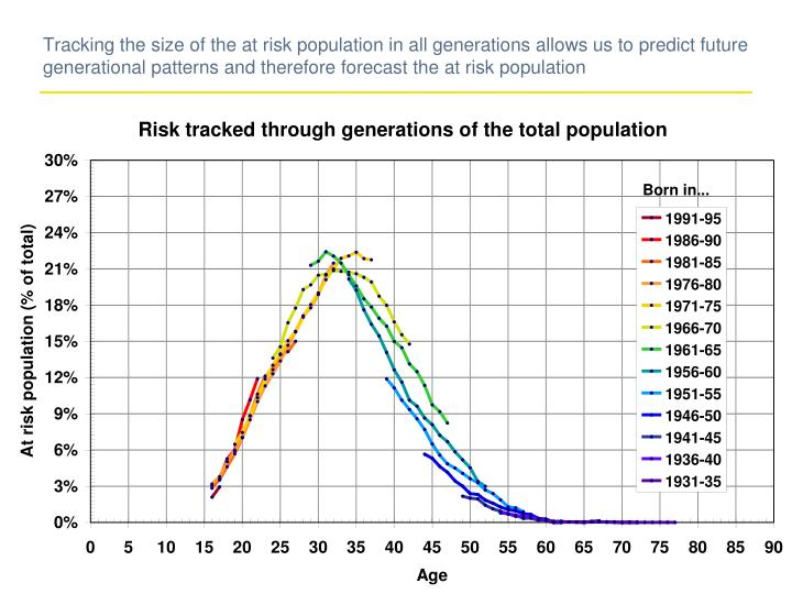 Tracking the size of the at risk population in all generations allows us to predict future generational patterns and therefore forecast the at risk population