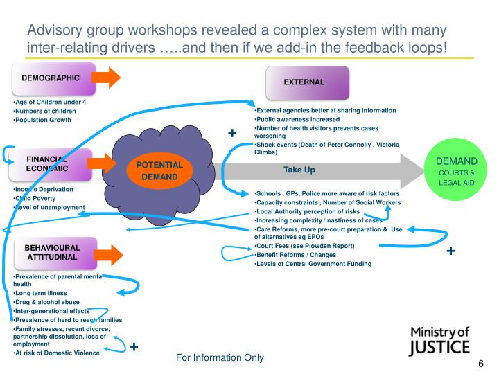 Advisory group workshops revealed a complex system with many inter-relating drivers …..and then if we add-in the feedback loops!