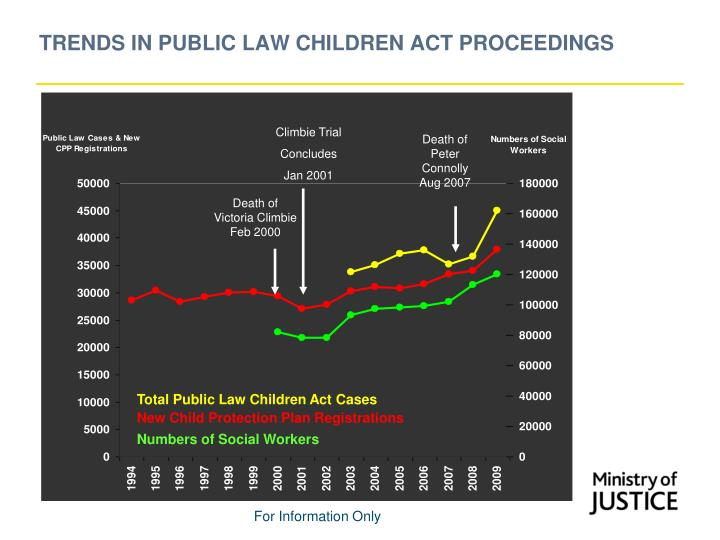 Trends in public law children act proceedings