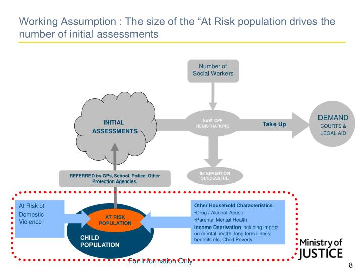 "Working Assumption : The size of the ""At Risk population drives the number of initial assessments"