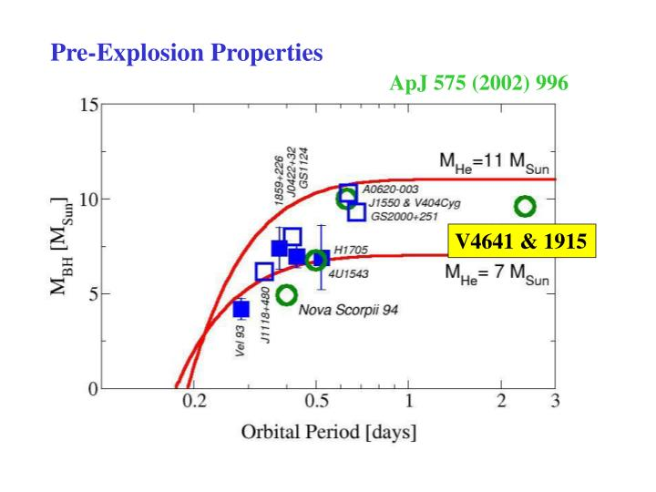 Pre-Explosion Properties