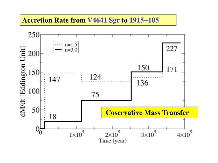 Accretion Rate from