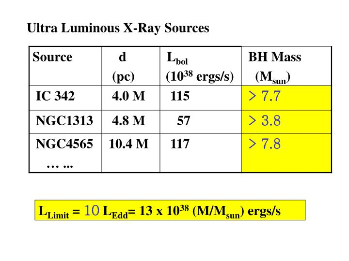 Ultra Luminous X-Ray Sources