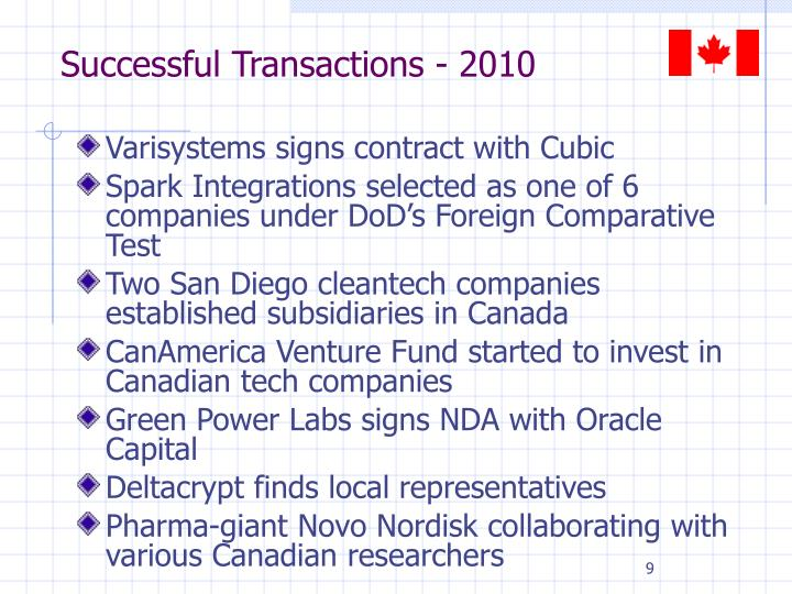 Successful Transactions - 2010