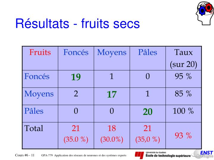 Résultats - fruits secs