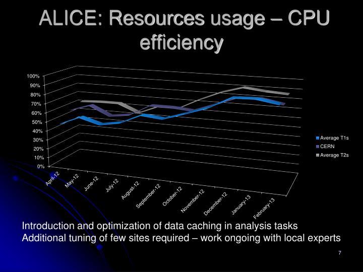 ALICE: Resources