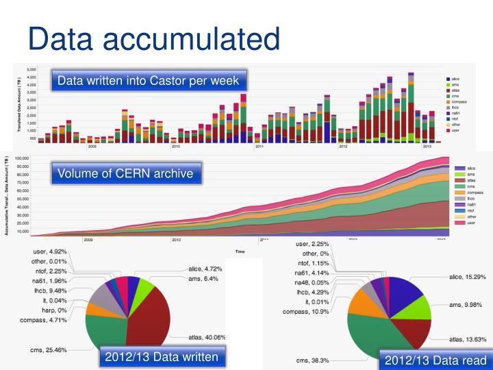 Data accumulated