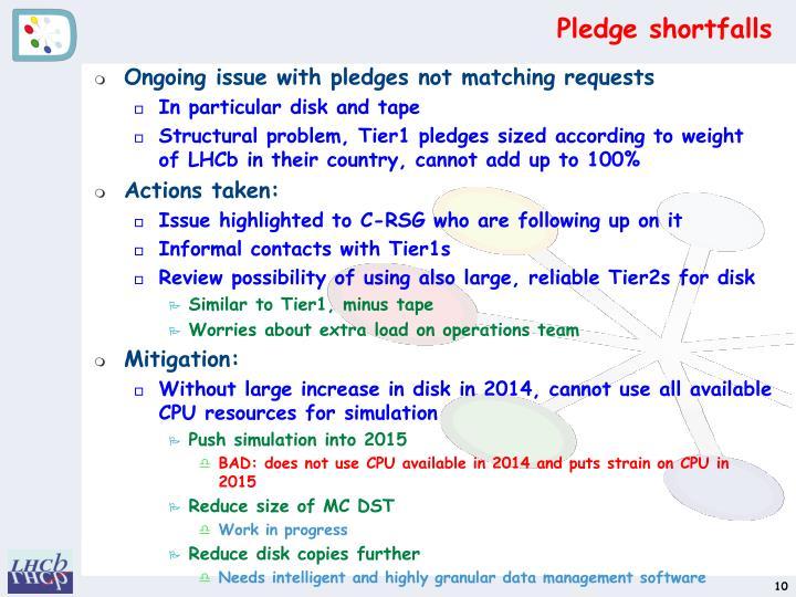 Pledge shortfalls