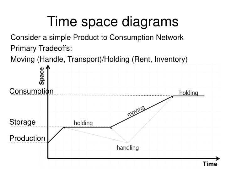 Time space diagrams
