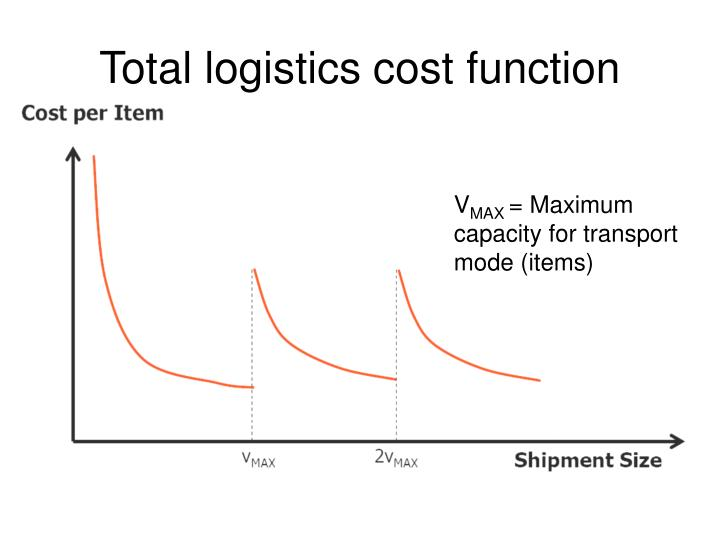 Total logistics cost function