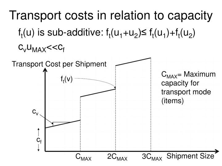 Transport Cost per Shipment