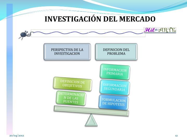 INVESTIGACIÓN DEL MERCADO