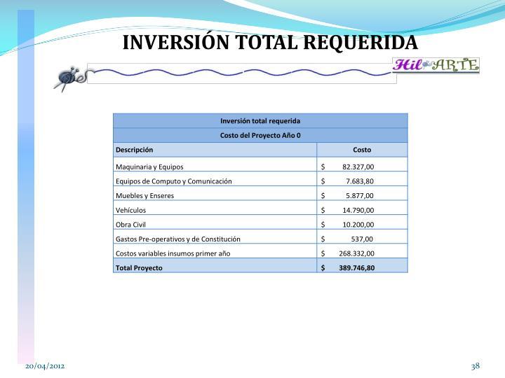 INVERSIÓN TOTAL REQUERIDA