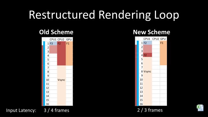 Restructured Rendering Loop