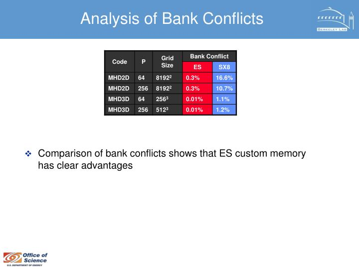 Analysis of Bank Conflicts