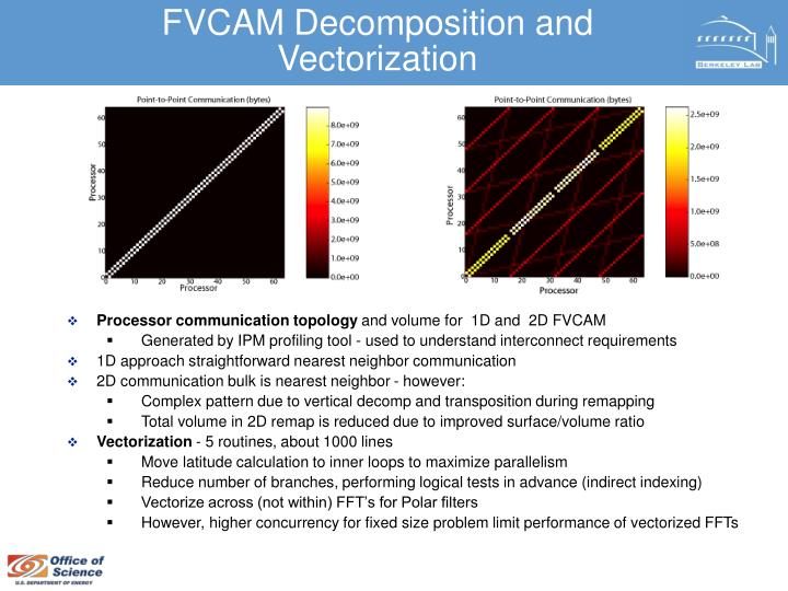 FVCAM Decomposition and Vectorization