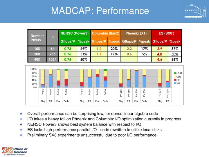 MADCAP: Performance