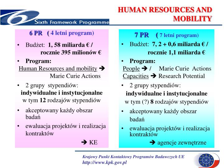 HUMAN RESOURCES AND MOBILITY