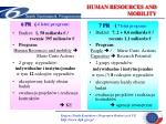 human resources and mobility19