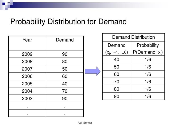 Probability Distribution for Demand