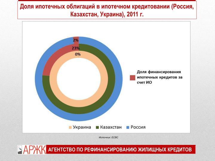Доля ипотечных облигаций в ипотечном кредитовании (Россия, Казахстан, Украина), 2011 г.