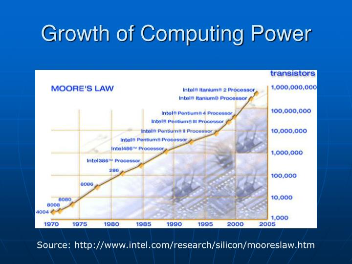 Growth of Computing Power