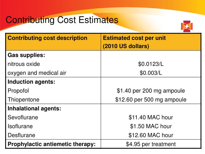 Contributing Cost Estimates